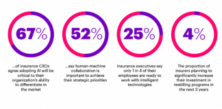 Accenture Insurance Industry Needs to Change to Embrace AI